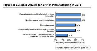 Erp Chart Business Drivers For Erp Chart Erp Consulting Crm