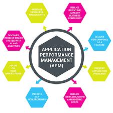 Application Performance Management 8 Roi Benefits Of Apm Part 1