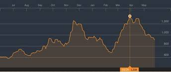 Baltic Dry Index Continues Downward Spiral Gcaptain
