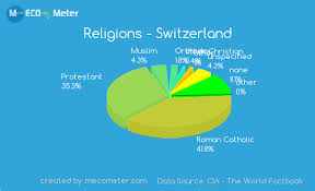 Brazil Religion Pie Chart Demographics Of Switzerland