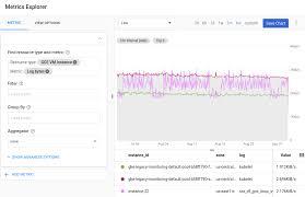 Google Charts Explorer Creating Charts And Alerts Stackdriver Logging Google Cloud