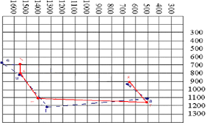 Vowel Frequency Chart Figure 4 From Acoustic Analysis Of Taiwanese Learners