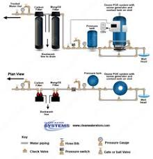 water filter diagram. Simple Filter Well Water Systems Iron Filters Chlorinators Whole House Filters For Water Filter Diagram