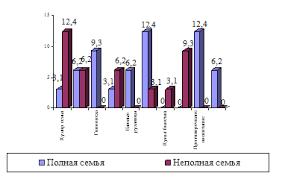 Дипломная работа Влияние стиля семейного воспитания в полных и  Дипломная работа Влияние стиля семейного воспитания в полных и неполных семьях на отношение к себе у ребенка ru