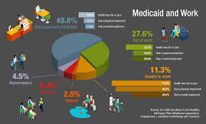 Study Finds Most Medicaid Beneficiaries Already Work Or Can