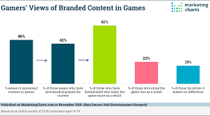 Gamers Seem Open To Branded Content In Their Video Games