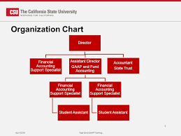 Csu Organizational Chart Secrets To Our Success At Csun Margo L Dutton Director