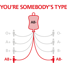 Blood Type Rarity Chart Ab Negative Blood Type Nhs Blood Donation