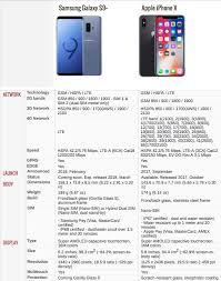 Galaxy Comparison Chart Galaxy S9 Plus Vs Iphone X Price Specs Camera Comparison