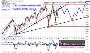 Ftse 100 Index 2008 Uk Stock Market Forecast 2008 The