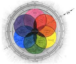 Color Chart From George Fields 1841 Chromatography Or