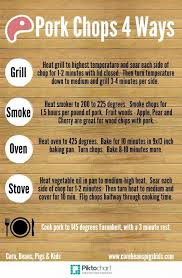 George Foreman Grill Cooking Times And Temperatures Chart Awesome George Foreman Grill Cooking Times And Electric