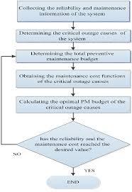 Preventive Maintenance Process Flow Chart Abundant Preventive Maintenance Flowchart Fleet Management