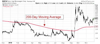 Nbev Stock Chart Marijuana Stocks Much Higher Nbev Stock Prices Could Be Ahead