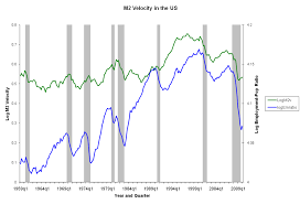 True Money Supply Chart Velocity Of Money Wikipedia