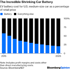 Vehicle Repair Cost Comparison Chart Electric Vehicle Battery Shrinks And So Does The Total Cost