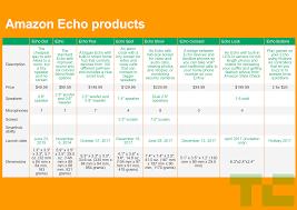 The Brilliance Of Amazons Echo Sh Tshow Techcrunch