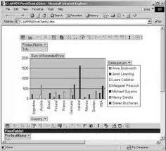 Office Chart Web Component Saving Pivot Table Report And Pivot Chart Report As A Web