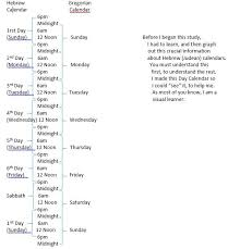 Jesus Life Timeline Chart The Last Week Of Jesus Life A Timeline Bible Commentary