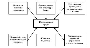 Элементы системы внутреннего контроля Актуальные вопросы  Контрольная среда