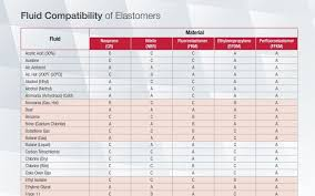Fluid Compatibility Chart Fluid Compatibility Of Elastomers Phelps Industrial Products