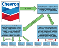 Chevron Organizational Chart 2018 Chevron Organizational Chart 2018 Chevron Corporation