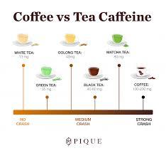 Green Tea Caffeine Vs Coffee Chart Caffeine In Green Tea The Full Scoop Green Tea Vs Coffee