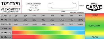 Longboard Weight Chart Gummies Ultimate Carveboard