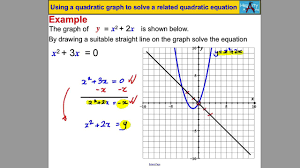 using a quadratic graph to solve a quadratic equation