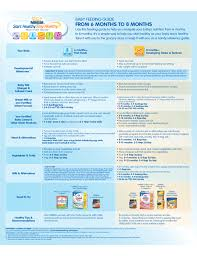 Gerber Food Chart Nestle Baby Feeding Guide Free Download