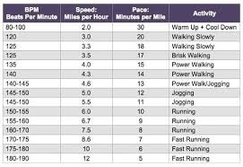 Heart Beats Per Minute Chart Active Heart Rates Workout Music Ultimate Workout