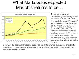 Madoff 65 Billion Trap A Study In Unlikely Hedge Fund