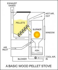 biomass heating a pellet stove or pellet boiler farm in my pellet stove image