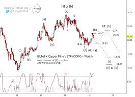 Copper Miners Copx Stock Correction May Be Complete See