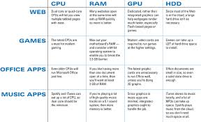 Pick The Right Hardware When Buying A New Pc