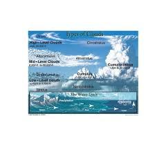 Carson Dellosa Types Of Clouds Chart