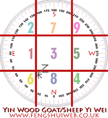 Star Chart Calculator Flying Star Chart For 2015 Feng Shui Tutor