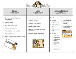 Venn Diagram Of Roman Republic And Roman Empire Roman Republic Activity Worksheets Teachers Pay Teachers