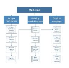 Sales And Marketing Overview Finance Operations