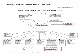 Problem Question Flowchart In Constitutional Law Llb 280