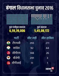 पश्चिम बंगाल में विधानसभा की 294 सीटें हैं, लेकिन मतदान 292 सीटों पर हुआ है। जिस दल के खाते में 147 सीटें जाएंगी वही राज्य में सरकार बनाने का दावेदार होगा। 2016. West Bengal Election 2021 Tmc Cpim Bjp Congress Know Here Everything About Bengal Assembly Election 2021 West Bengal Election 2021 यह पढ 2016 म क य थ ह ल 2021 म क य ह सकत ह म द द