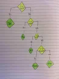 Flow Chart Based On Tenses Latin Verb Tense Flowchart Chigwell Classix