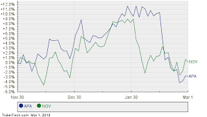 Apache Corp Stock Chart Apache Corp Moves Up In Market Cap Rank Passing National