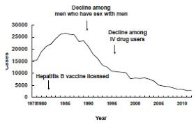 Hep B Chart Pinkbook Hepatitis B Epidemiology Of Vaccine Preventable