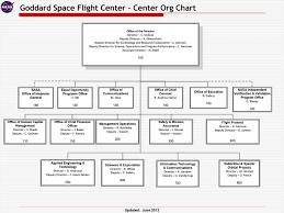 Gsfc Organization Chart Nasa