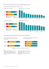 Satisfaction Survey Report Accenture 2009 Global Consumer Satisfaction Survey Report