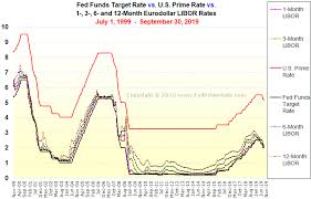 History Of Fed Interest Rates Chart Chart The U S Prime Rate Vs The Fed Funds Target Rate Vs