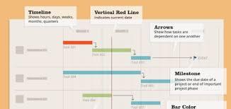 Gantt Chart Infographic Gantt Chart Right Mix Marketing