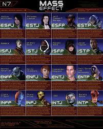 Mass Effect Star Chart Introducing The Mass Effect Myers Briggs Chart Novataire