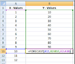 How To Forecast In Excel How To Use The Excel Forecast Function Magoosh Excel Blog